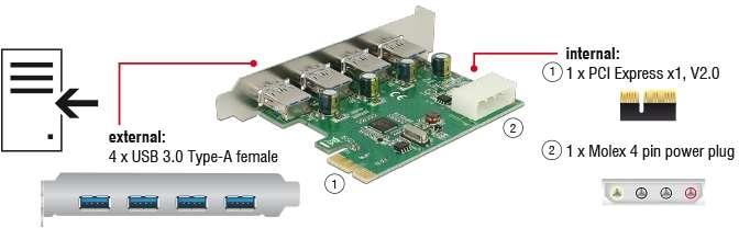 I/O PCI-E DeLOCK 4x external USB 3.0